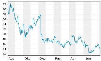 Chart Novozymes A/S - 1 Jahr