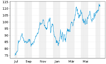 Chart Novo-Nordisk AS - 1 Year