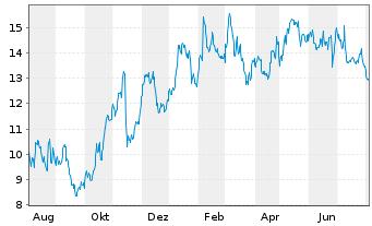 Chart Ambu A/S - 1 Jahr