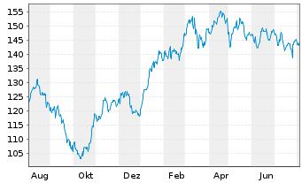 Chart Aena SME S.A. - 1 Jahr