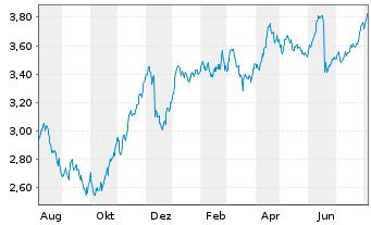 Chart Atresmedia Corp.d.Medio.d.Com. - 1 Jahr