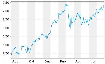 Chart Banco Bilbao Viz.Argent.(BBVA) - 1 Jahr