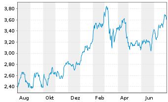 Chart BCO Santander Centr.Hispano SA - 1 Jahr
