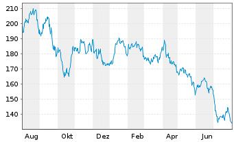 Chart Acciona S.A. - 1 Jahr