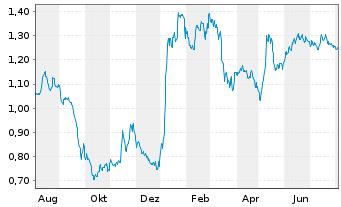 Chart Audax Renovables S.A. - 1 Jahr