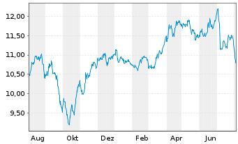 Chart Iberdrola S.A. - 1 Jahr