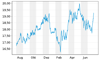 Chart Red Electrica Corporacion S.A. - 1 Year