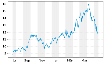 Chart Repsol S.A. - 1 Jahr