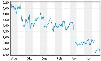 Chart Nokia Corp. - 1 Jahr