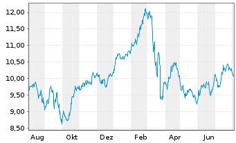 Chart Nordea Bank Abp - 1 Jahr