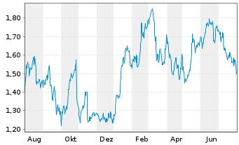 Chart Air France-KLM - 1 Jahr