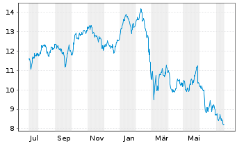 Chart Credit Agricole S.A. - 1 Jahr