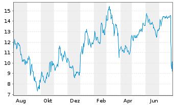 Chart Atos SE - 1 Jahr
