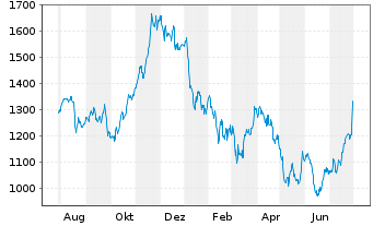 Chart Hermes International S.A. - 1 Jahr