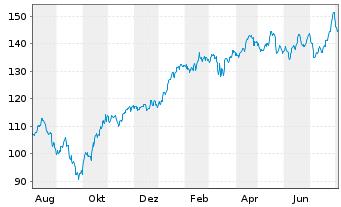 Chart SAFRAN - 1 Jahr