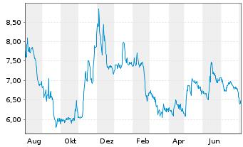 Chart Artprice.com S.A. - 1 Jahr