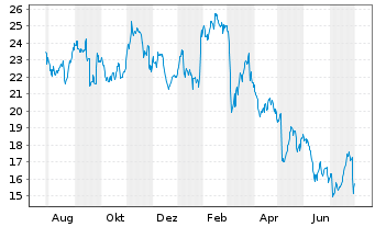 Chart JCDecaux S.A. - 1 Year