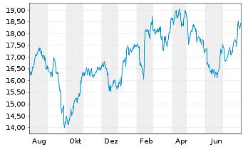 Chart Carrefour S.A. - 1 Jahr