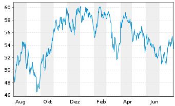 Chart Total S.A. - 1 Jahr