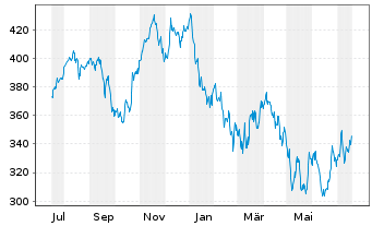 Chart L Oreal S.A. - 1 Jahr