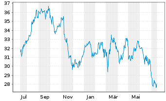 Chart Bouygues S.A. - 1 Jahr