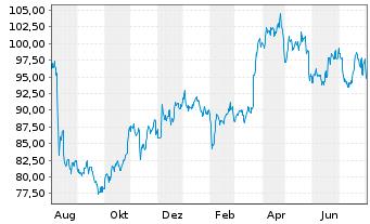 Chart Sanofi S.A. - 1 Jahr