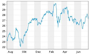 Chart Axa S.A. - 1 Jahr