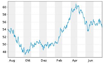 Chart Danone S.A. - 1 Jahr