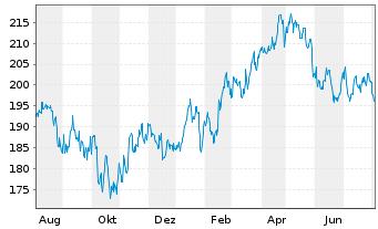Chart Pernod-Ricard S.A. - 1 Jahr