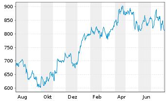 Chart LVMH Moët Henn. L. Vuitton SA - 1 Jahr