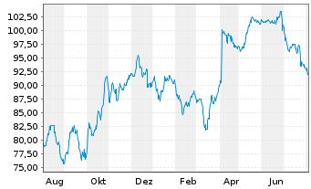 Chart Sodexo S.A. - 1 Jahr