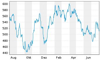 Chart Kering S.A. - 1 Jahr