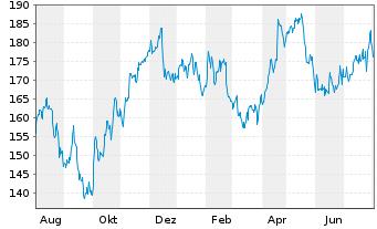 Chart Essilor Intl -Cie Génle Opt.SA - 1 Jahr