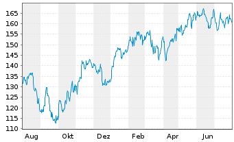 Chart Schneider Electric SE - 1 Jahr