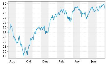 Chart Veolia Environnement S.A. - 1 Jahr