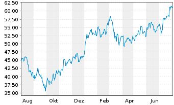 Chart Compagnie De Saint-Gobain S.A. - 1 Jahr