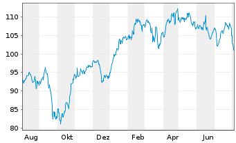 Chart VINCI S.A. - 1 Jahr