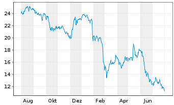 Chart Casino Guichard Perrachon S.A. - 1 Year