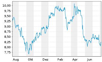 Chart Vivendi S.A. - 1 Jahr