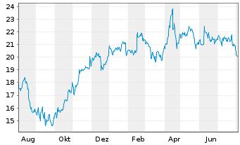 Chart Lagardère S.C.A. - 1 Jahr