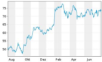 Chart Publicis Groupe S.A. - 1 Jahr