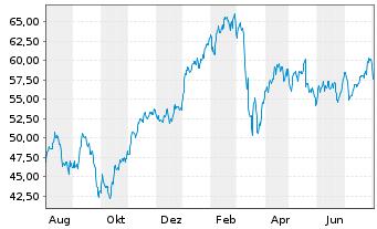 Chart BNP Paribas S.A. - 1 Jahr