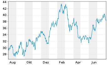 Chart Renault S.A. - 1 Jahr