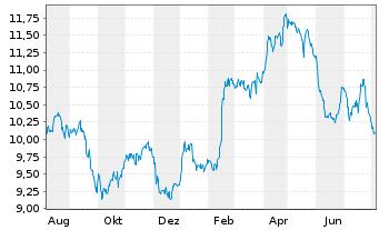 Chart Orange S.A. - 1 Jahr
