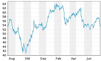 Chart Amundi S.A. - 1 Jahr