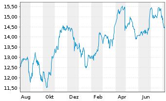 Chart Engie S.A. - 1 Jahr