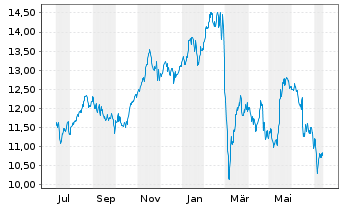 Chart Engie S.A. - 1 Year