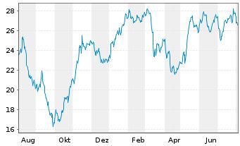 Chart Alstom S.A. - 1 Jahr