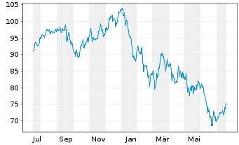 Chart Legrand S.A. - 1 Jahr