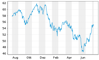 Chart Lyxor World Water UCITS ETF - 1 Jahr